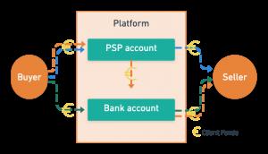 Platform operational model 4